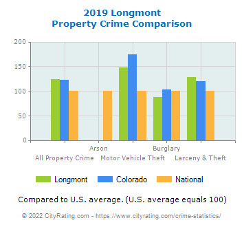 Longmont Property Crime vs. State and National Comparison