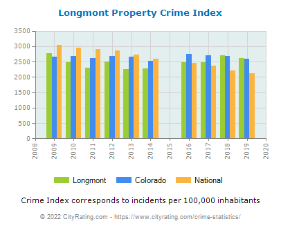 Longmont Property Crime vs. State and National Per Capita