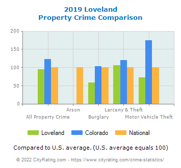 Loveland Property Crime vs. State and National Comparison