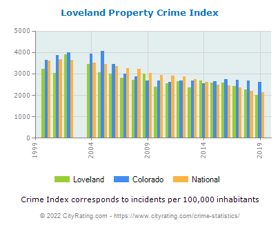 Loveland Property Crime vs. State and National Per Capita
