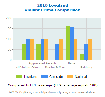 Loveland Violent Crime vs. State and National Comparison