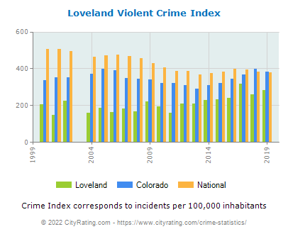 Loveland Violent Crime vs. State and National Per Capita