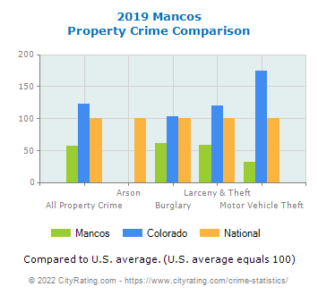 Mancos Property Crime vs. State and National Comparison