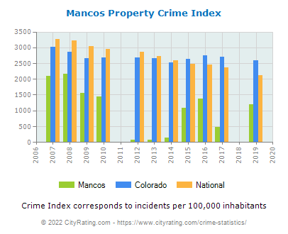 Mancos Property Crime vs. State and National Per Capita