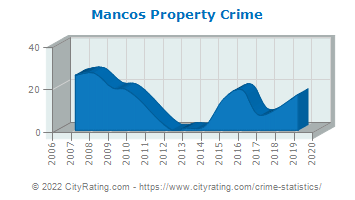 Mancos Property Crime