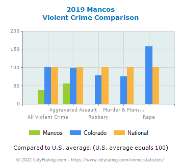 Mancos Violent Crime vs. State and National Comparison