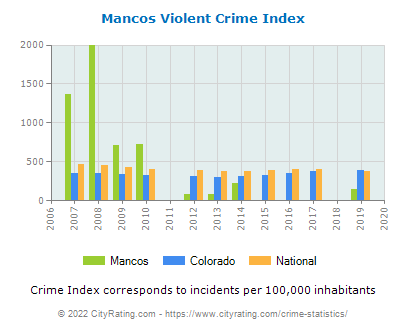 Mancos Violent Crime vs. State and National Per Capita