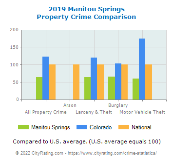 Manitou Springs Property Crime vs. State and National Comparison