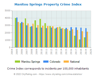 Manitou Springs Property Crime vs. State and National Per Capita