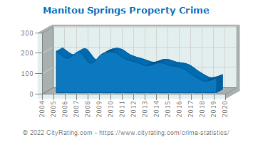 Manitou Springs Property Crime