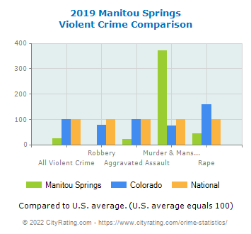 Manitou Springs Violent Crime vs. State and National Comparison