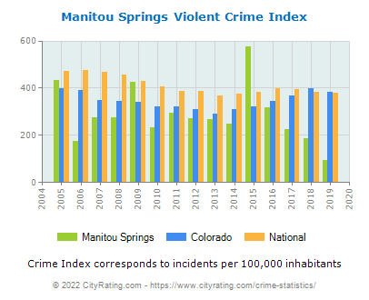 Manitou Springs Violent Crime vs. State and National Per Capita