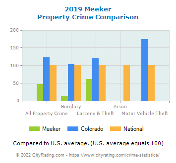 Meeker Property Crime vs. State and National Comparison