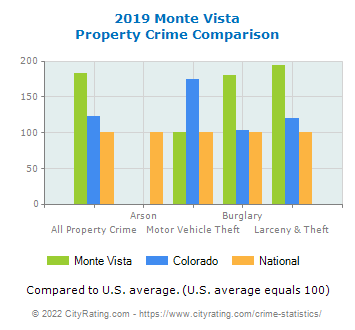 Monte Vista Property Crime vs. State and National Comparison