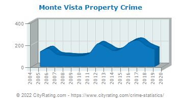 Monte Vista Property Crime