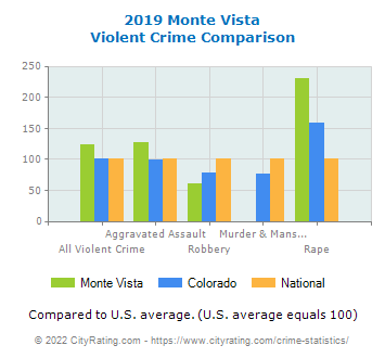 Monte Vista Violent Crime vs. State and National Comparison