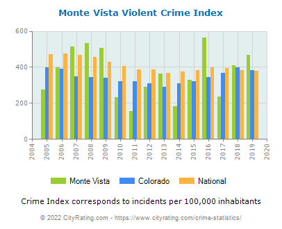Monte Vista Violent Crime vs. State and National Per Capita