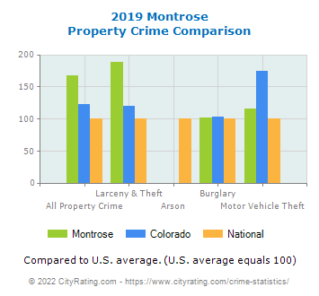 Montrose Property Crime vs. State and National Comparison