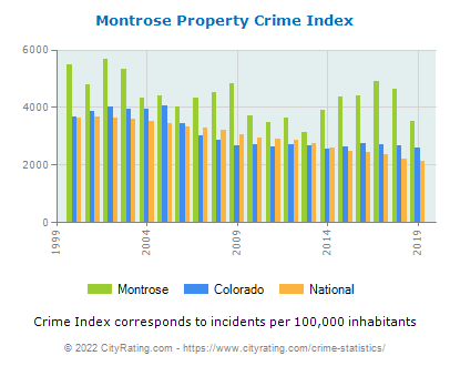 Montrose Property Crime vs. State and National Per Capita
