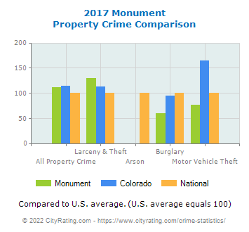 Monument Property Crime vs. State and National Comparison