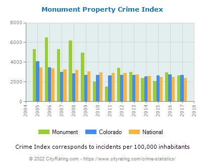 Monument Property Crime vs. State and National Per Capita