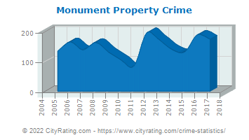 Monument Property Crime