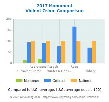 Monument Violent Crime vs. State and National Comparison
