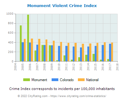Monument Violent Crime vs. State and National Per Capita