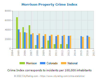 Morrison Property Crime vs. State and National Per Capita