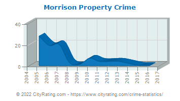 Morrison Property Crime