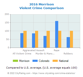 Morrison Violent Crime vs. State and National Comparison