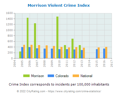 Morrison Violent Crime vs. State and National Per Capita