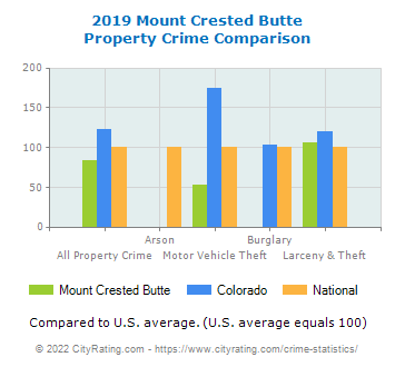 Mount Crested Butte Property Crime vs. State and National Comparison