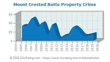Mount Crested Butte Property Crime