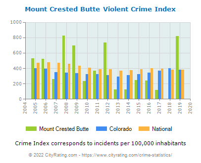 Mount Crested Butte Violent Crime vs. State and National Per Capita