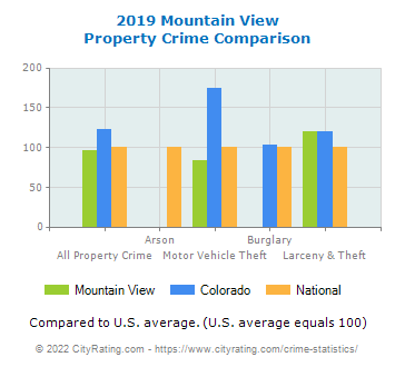 Mountain View Property Crime vs. State and National Comparison