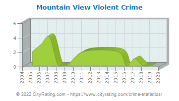 Mountain View Violent Crime