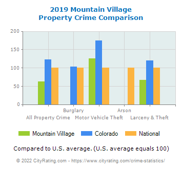 Mountain Village Property Crime vs. State and National Comparison