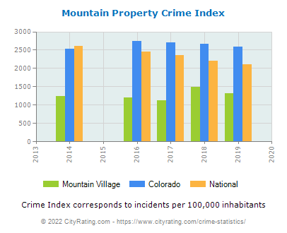 Mountain Village Property Crime vs. State and National Per Capita
