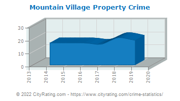 Mountain Village Property Crime