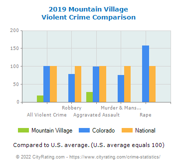Mountain Village Violent Crime vs. State and National Comparison