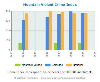 Mountain Village Violent Crime vs. State and National Per Capita