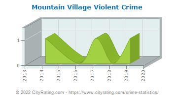 Mountain Village Violent Crime