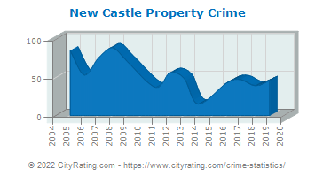 New Castle Property Crime