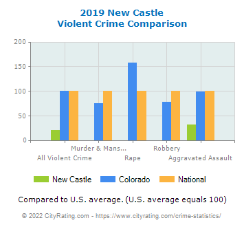 New Castle Violent Crime vs. State and National Comparison