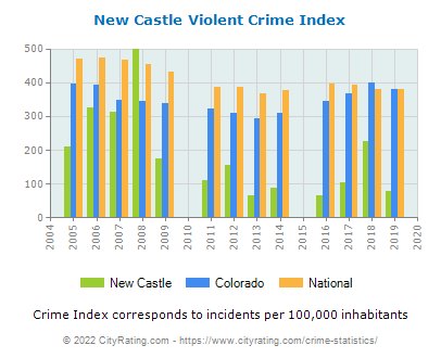 New Castle Violent Crime vs. State and National Per Capita