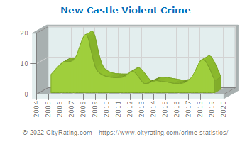 New Castle Violent Crime