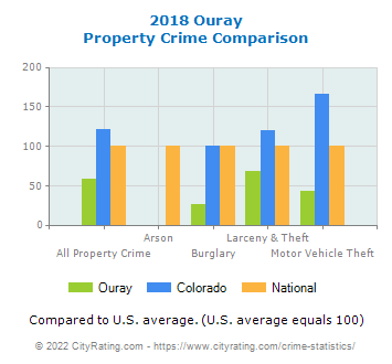 Ouray Property Crime vs. State and National Comparison