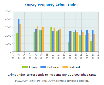 Ouray Property Crime vs. State and National Per Capita