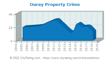 Ouray Property Crime